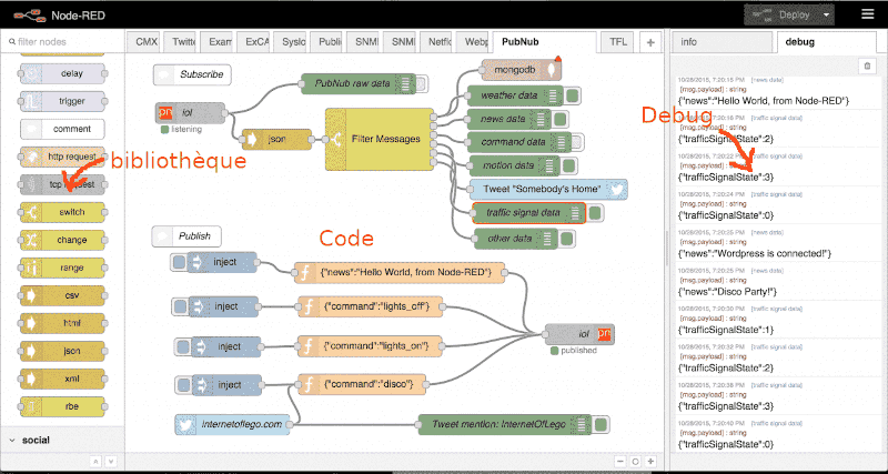 diagramme Node-RED